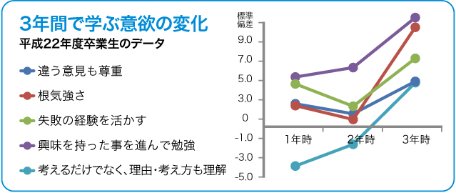 iyoku_graph